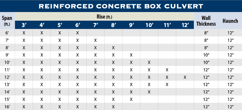 Box Culverts Structural Prestressed Precast Concrete